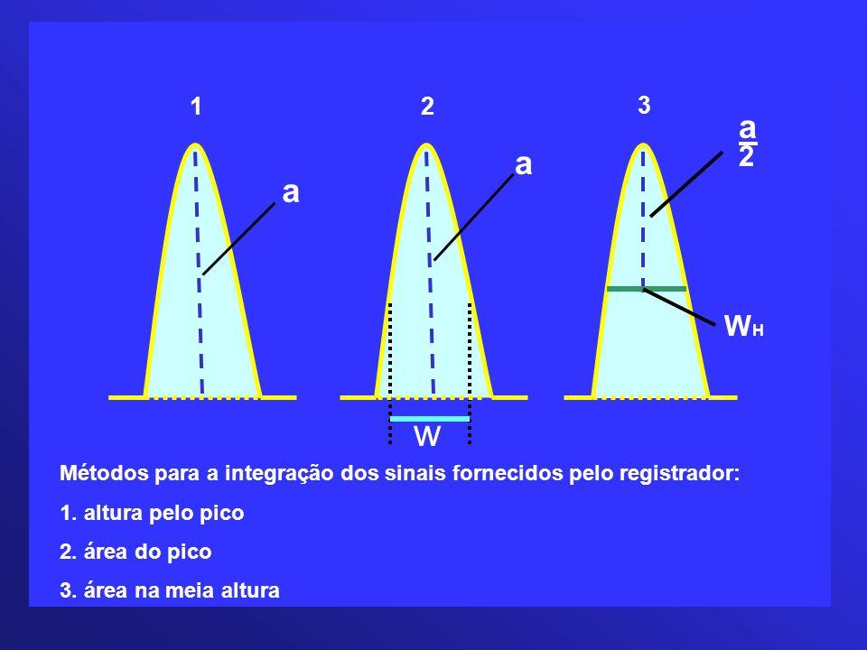 12. 3. a. 2. a. a. WH. w. Métodos para a integração dos sinais fornecidos pelo registrador: 1. altura pelo pico.