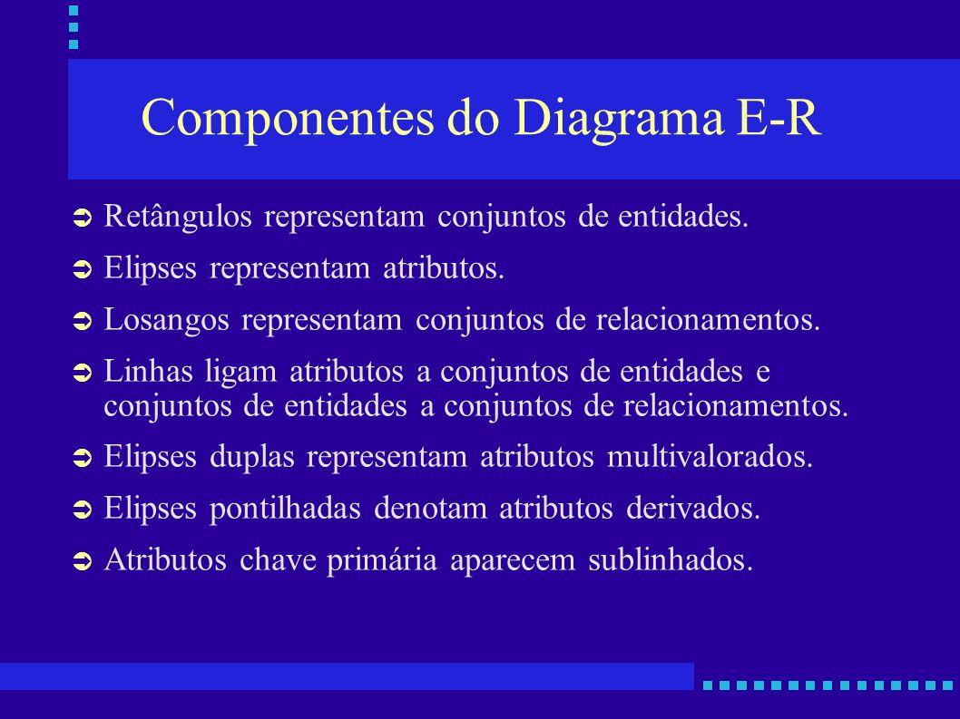Componentes do Diagrama E-R