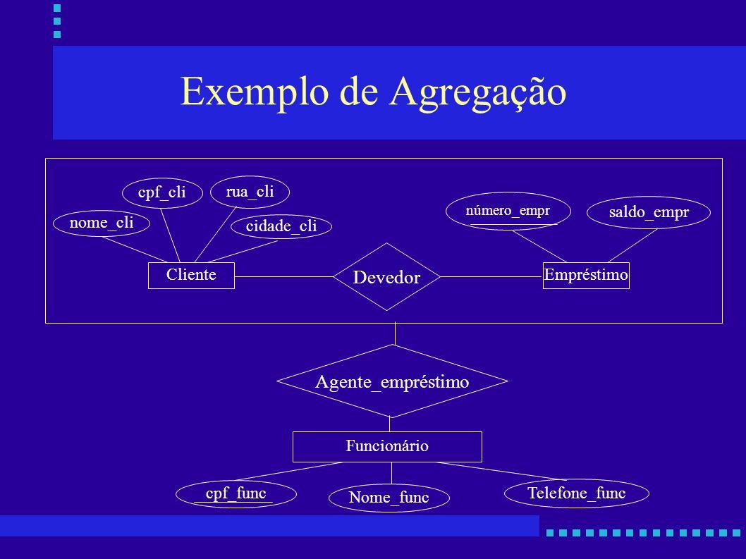 Exemplo de Agregação Devedor Agente_empréstimo nome_cli cpf_cli