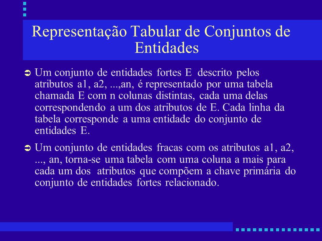 Representação Tabular de Conjuntos de Entidades