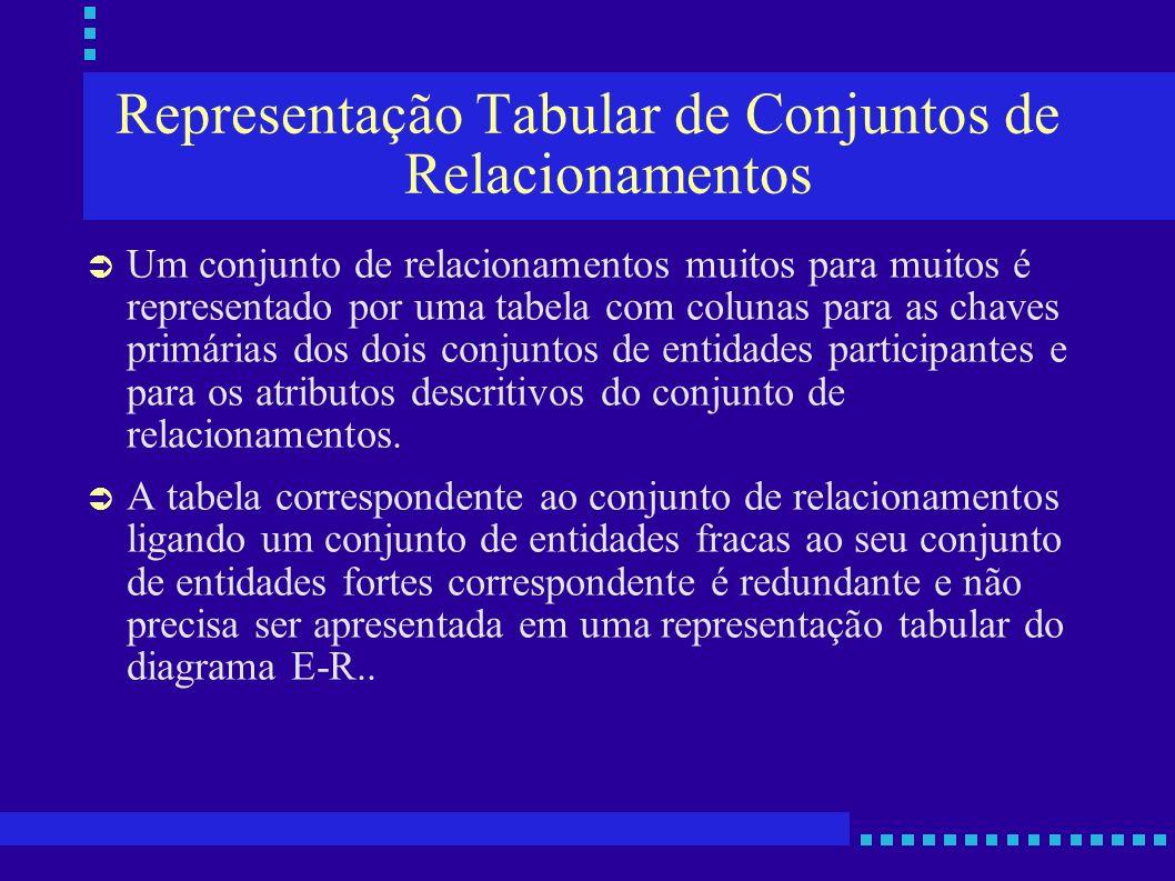 Representação Tabular de Conjuntos de Relacionamentos