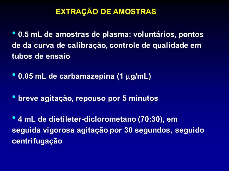 EXTRAÇÃO DE AMOSTRAS0.5 mL de amostras de plasma: voluntários, pontos de da curva de calibração, controle de qualidade em tubos de ensaio.