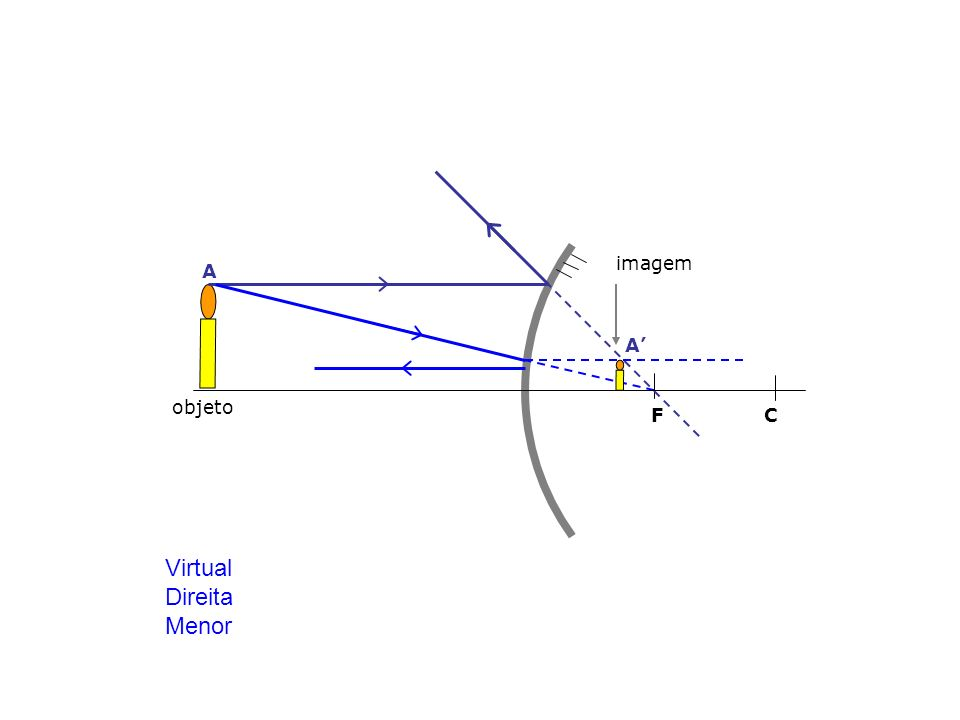 imagem A A' objeto F C Virtual Direita Menor