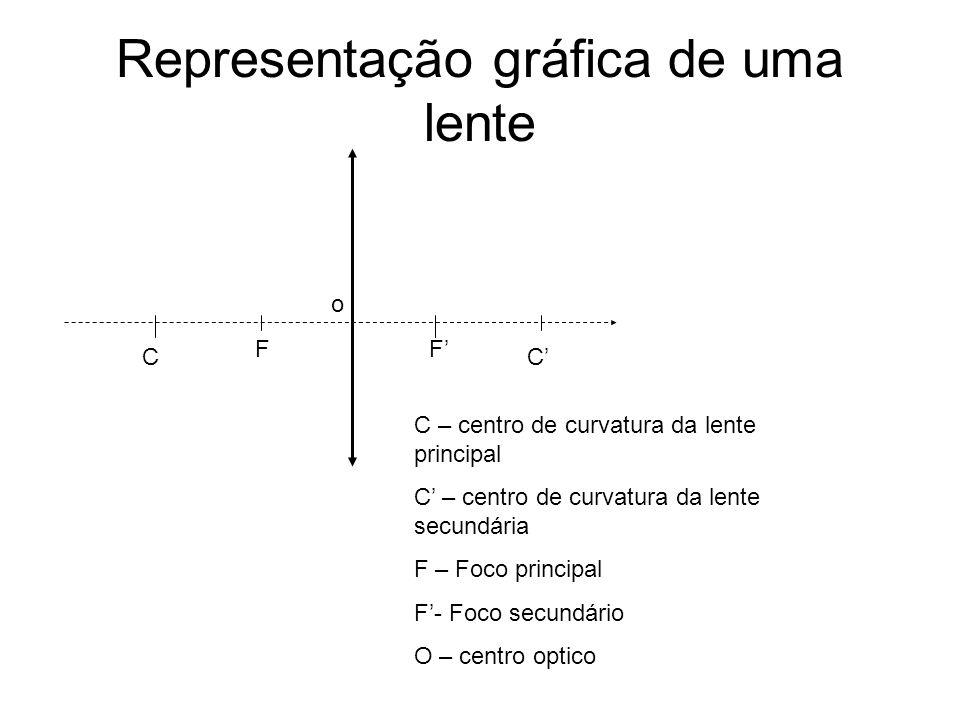 Representação gráfica de uma lente
