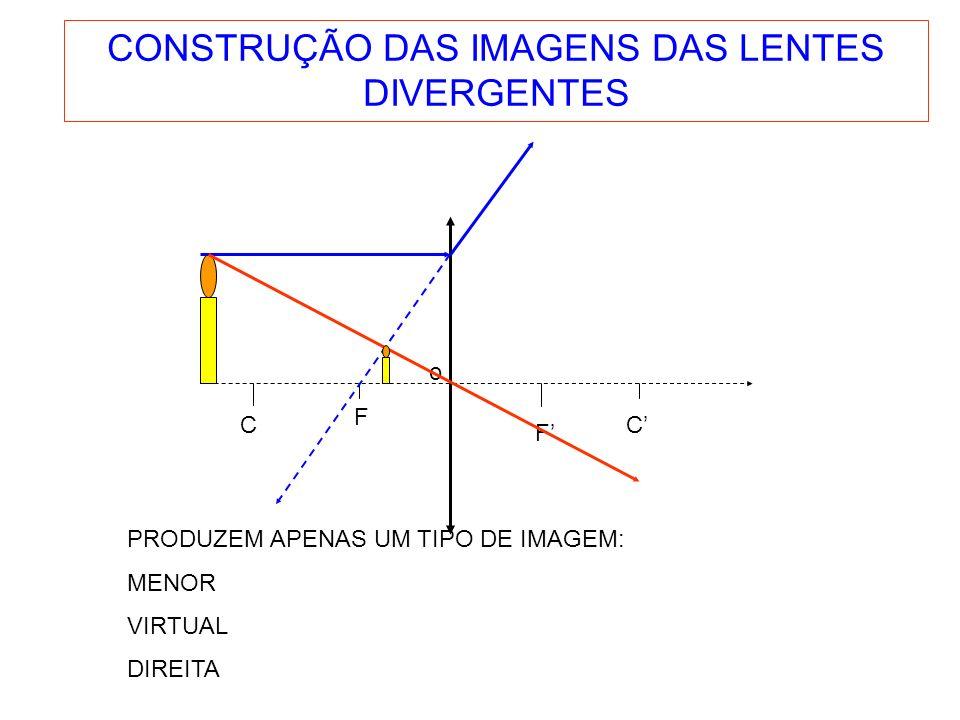 CONSTRUÇÃO DAS IMAGENS DAS LENTES DIVERGENTES