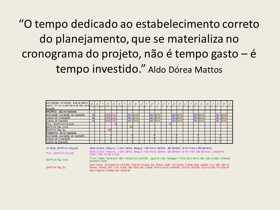 O tempo dedicado ao estabelecimento correto do planejamento, que se materializa no cronograma do projeto, não é tempo gasto – é tempo investido. Aldo Dórea Mattos