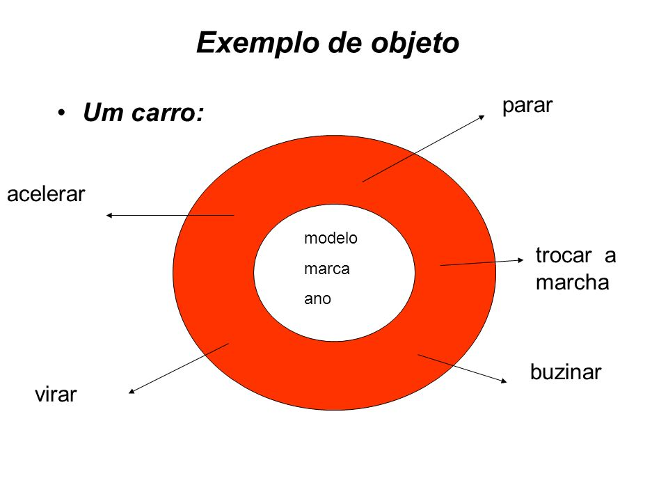 Exemplo de objeto Um carro: parar acelerar trocar a marcha buzinar