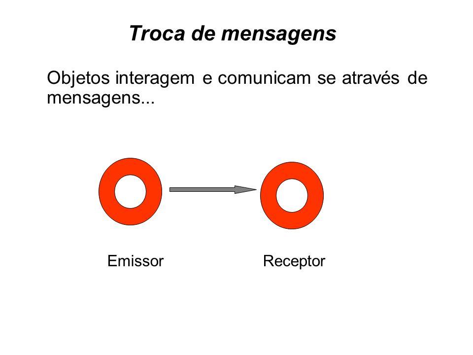Troca de mensagens Objetos interagem e comunicam se através de mensagens...