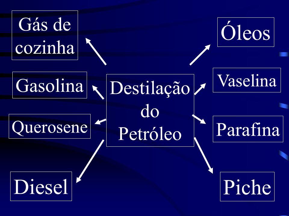 Óleos Diesel Piche Gás de cozinha Gasolina Destilação do Petróleo