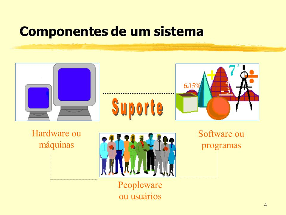 Componentes de um sistema