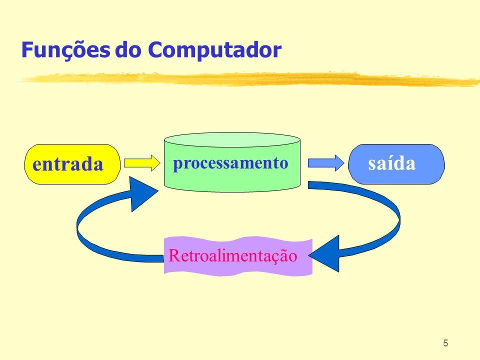 Funções do Computador processamento entrada saída Retroalimentação