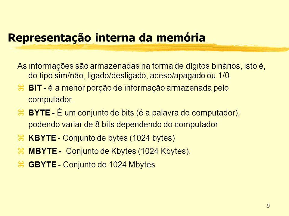Representação interna da memória
