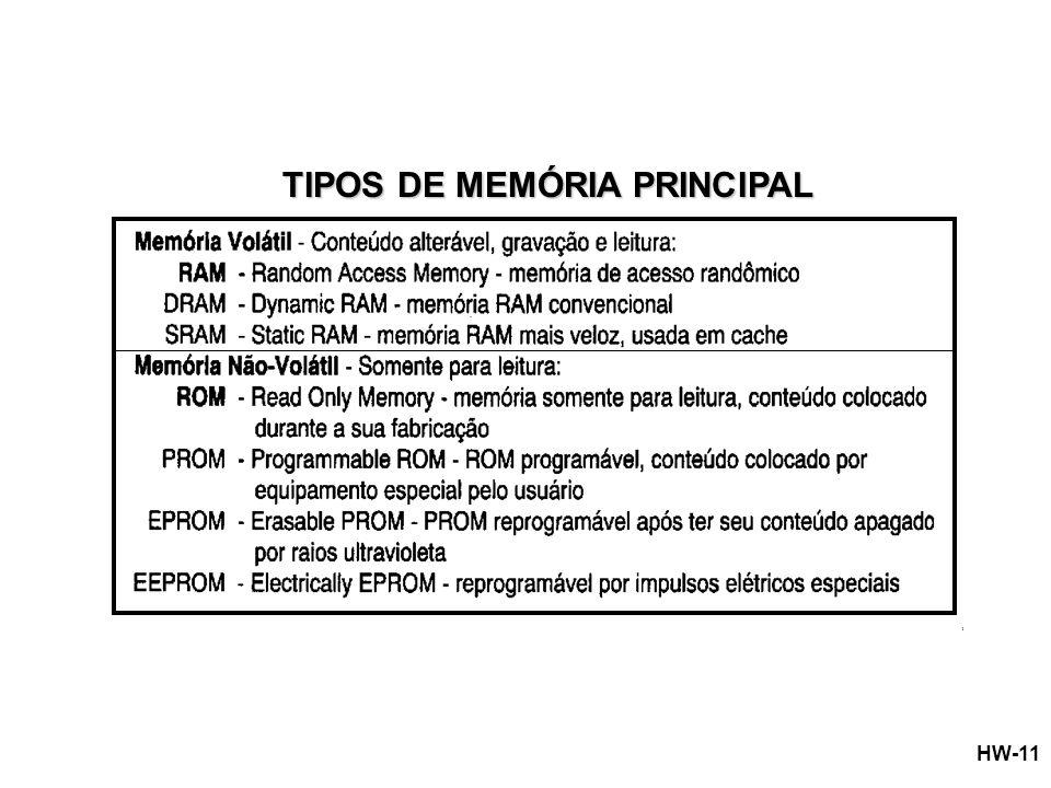 TIPOS DE MEMÓRIA PRINCIPAL