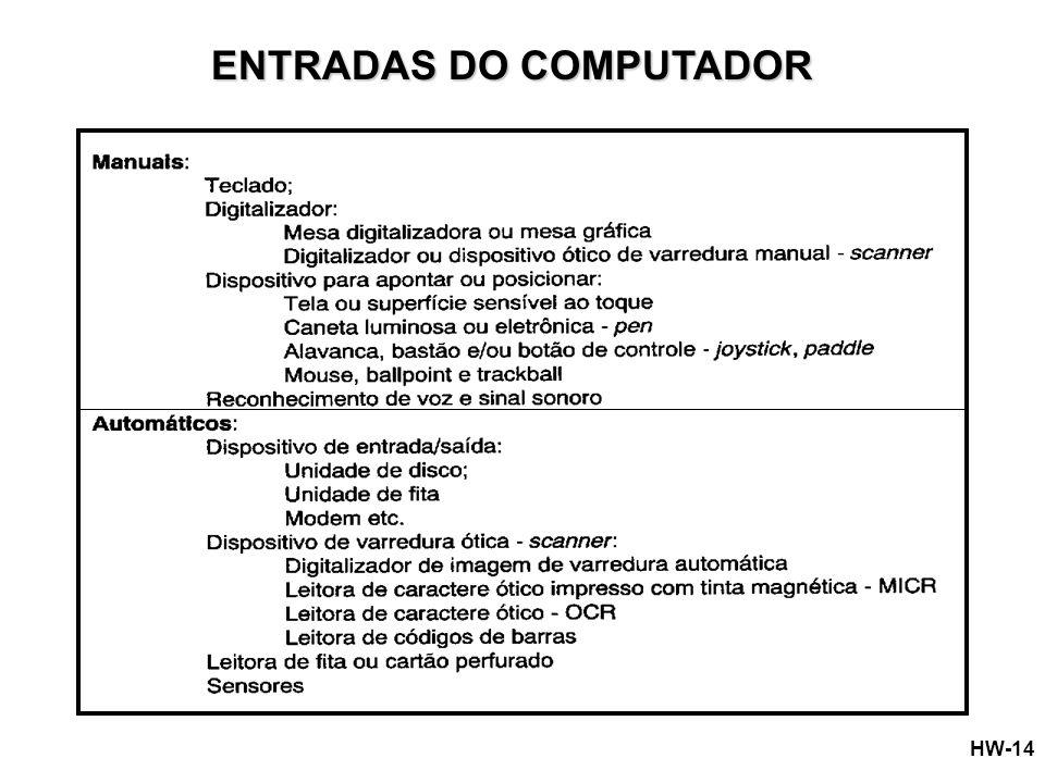 ENTRADAS DO COMPUTADOR