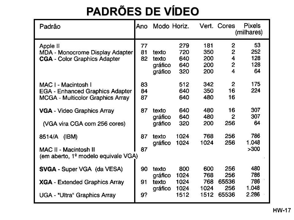 PADRÕES DE VÍDEO