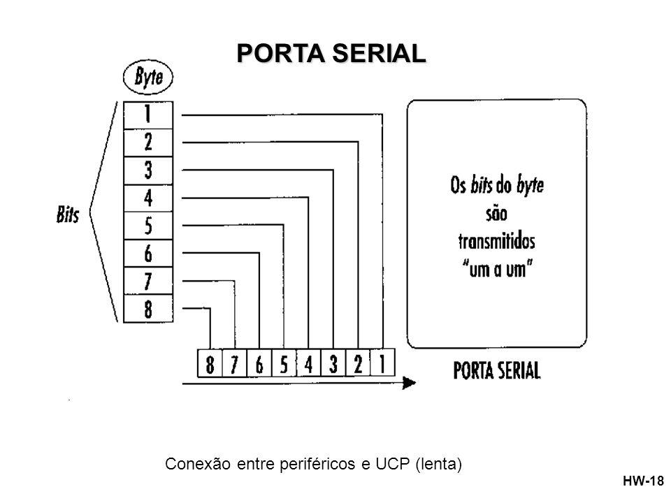 PORTA SERIAL Conexão entre periféricos e UCP (lenta)
