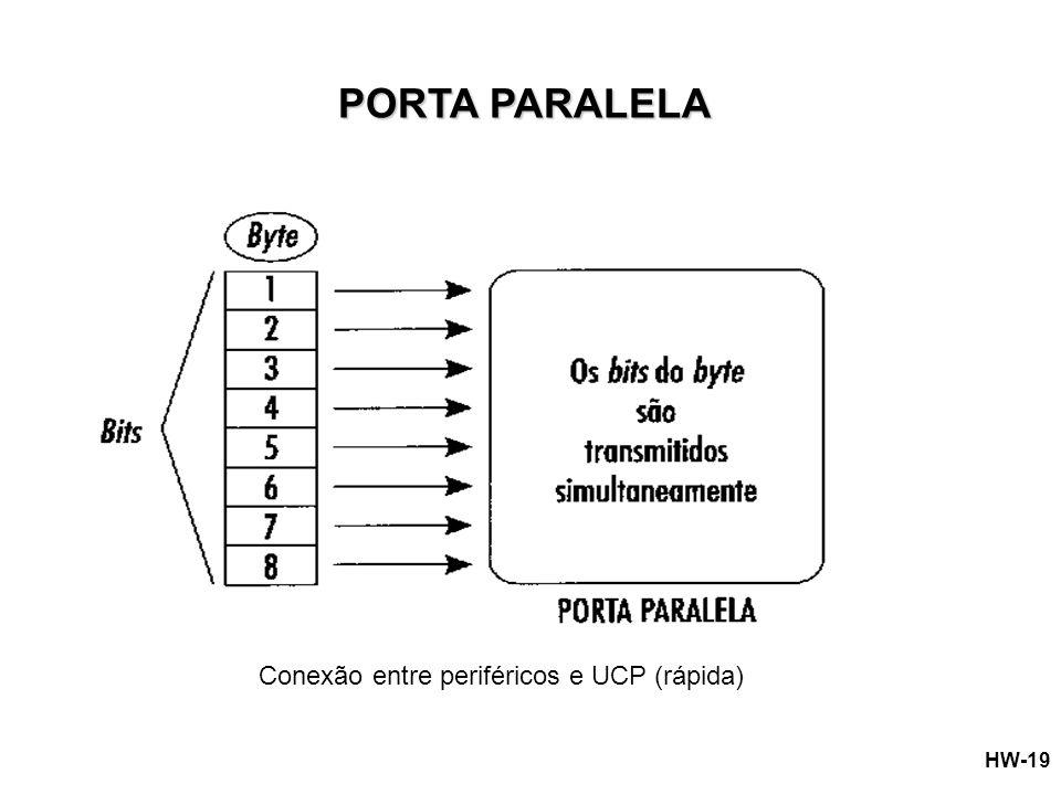 PORTA PARALELA Conexão entre periféricos e UCP (rápida)