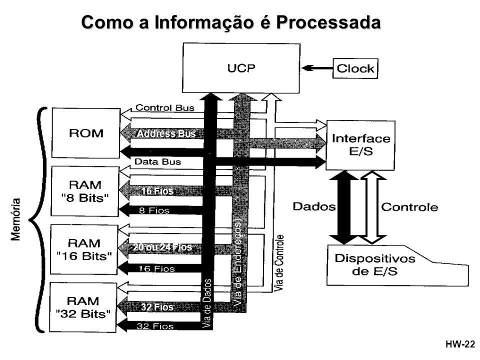 Como a Informação é Processada