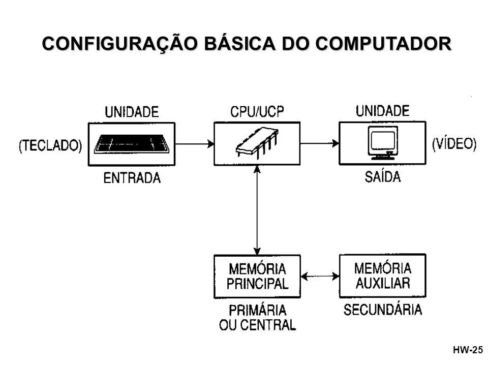 CONFIGURAÇÃO BÁSICA DO COMPUTADOR