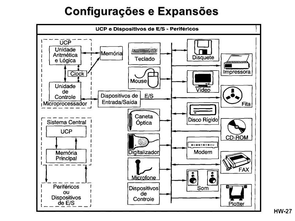 Configurações e Expansões