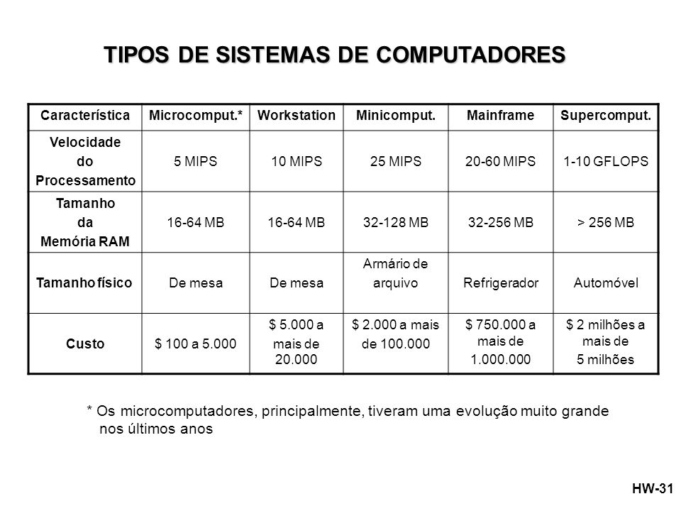 TIPOS DE SISTEMAS DE COMPUTADORES
