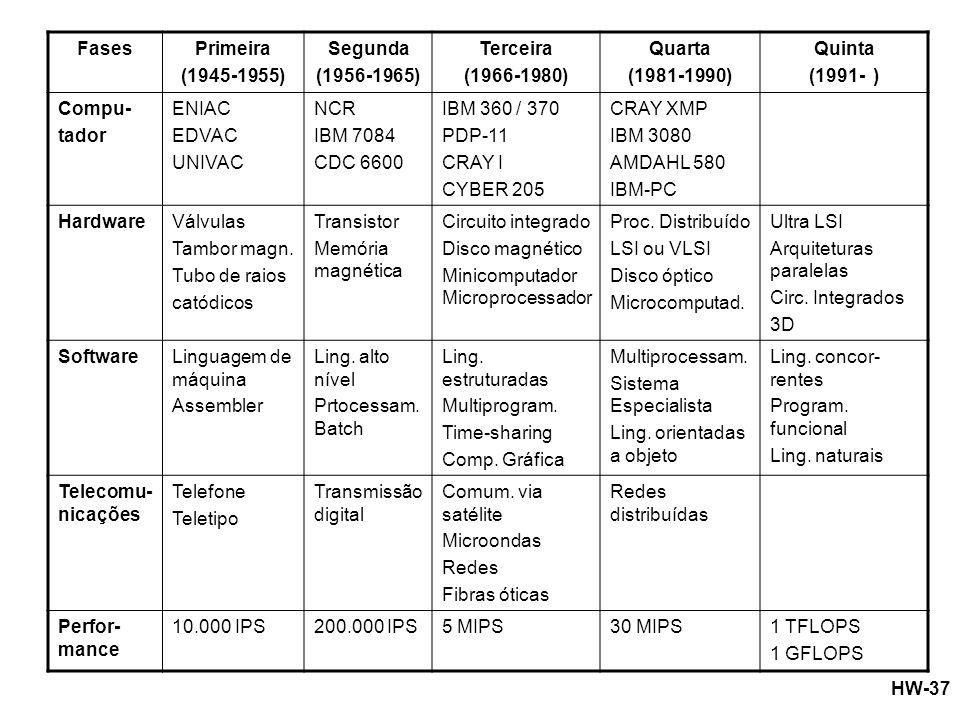 Fases Primeira. (1945-1955) Segunda. (1956-1965) Terceira. (1966-1980) Quarta. (1981-1990) Quinta.