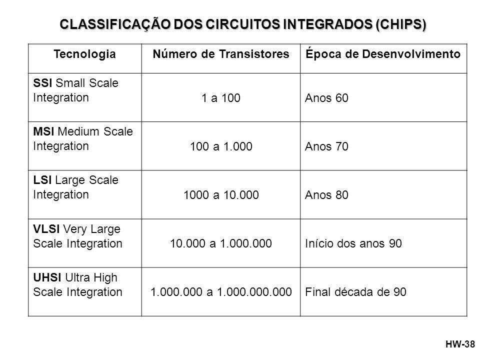 Número de Transistores Época de Desenvolvimento