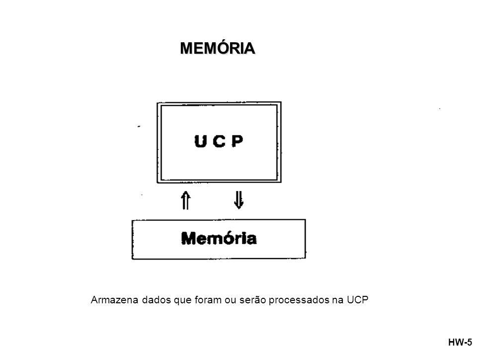 MEMÓRIA Armazena dados que foram ou serão processados na UCP