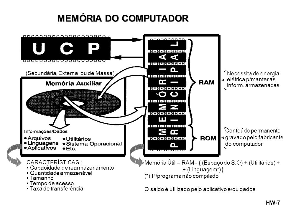 MEMÓRIA DO COMPUTADOR (Secundária, Externa ou de Massa)