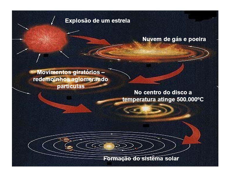 Movimentos giratórios – redemoinhos aglomerando partículas