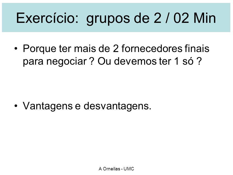 Exercício: grupos de 2 / 02 Min