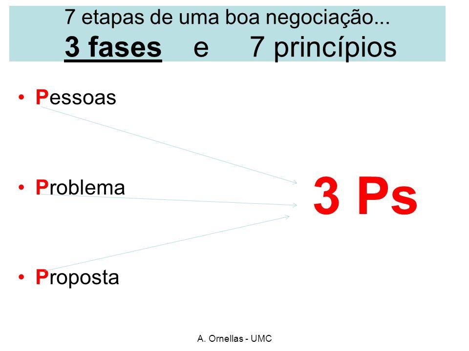 7 etapas de uma boa negociação... 3 fases e 7 princípios