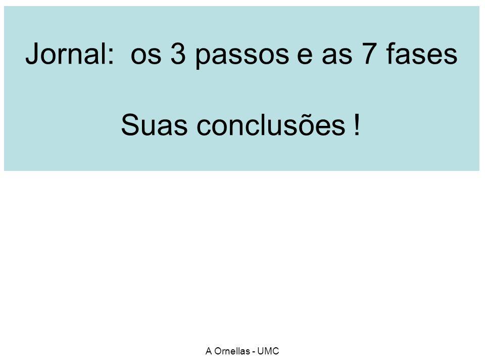 Jornal: os 3 passos e as 7 fases Suas conclusões !