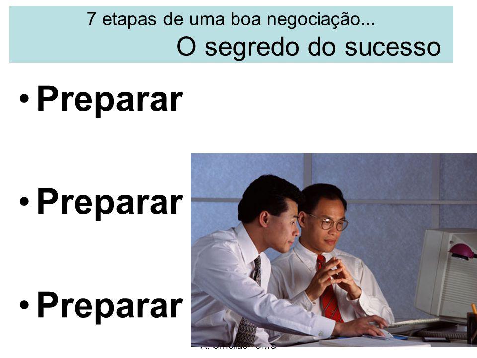 7 etapas de uma boa negociação... O segredo do sucesso