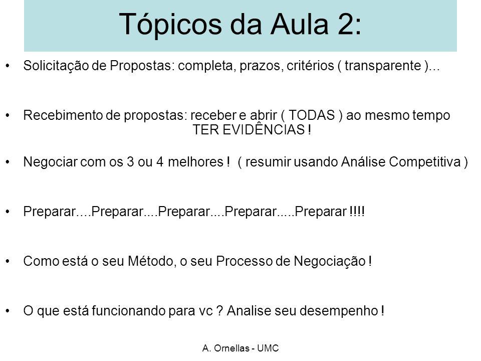 Tópicos da Aula 2: Solicitação de Propostas: completa, prazos, critérios ( transparente )...