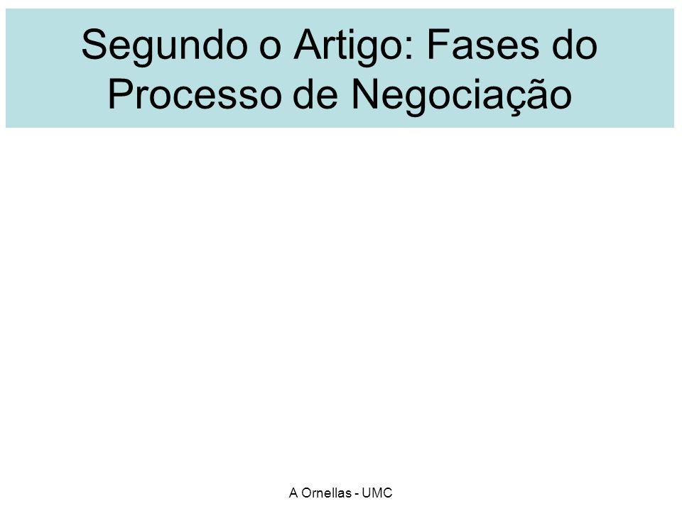 Segundo o Artigo: Fases do Processo de Negociação