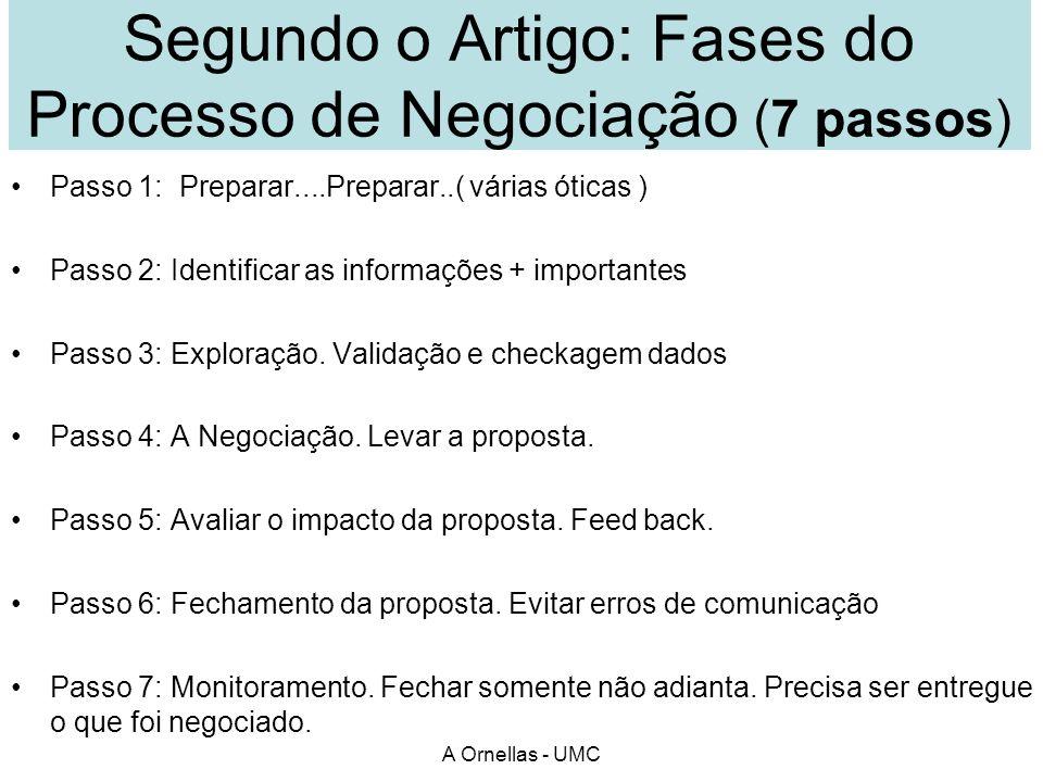 Segundo o Artigo: Fases do Processo de Negociação (7 passos)