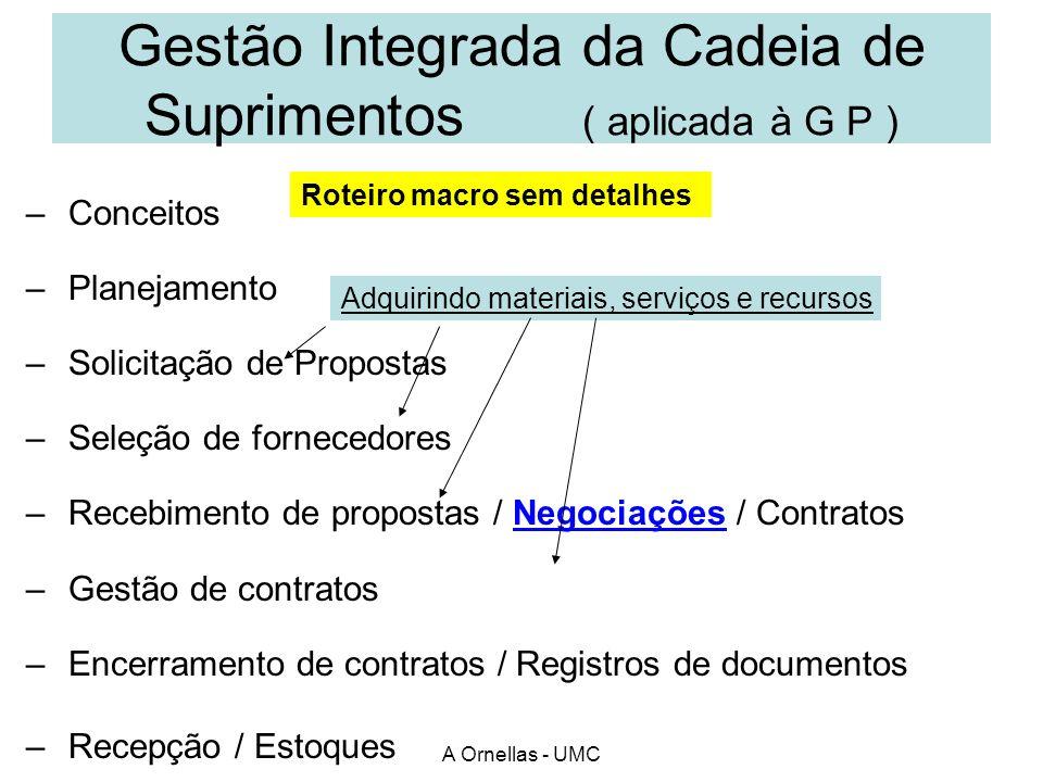 Gestão Integrada da Cadeia de Suprimentos ( aplicada à G P )