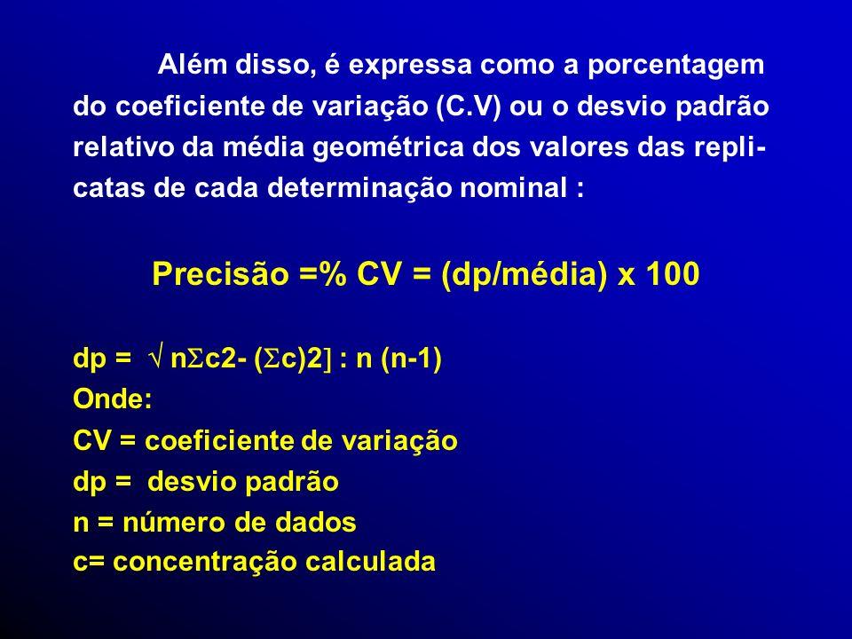 Precisão =% CV = (dp/média) x 100