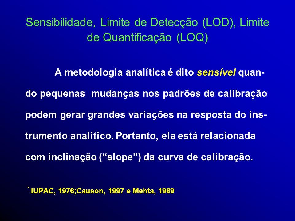 Sensibilidade, Limite de Detecção (LOD), Limite de Quantificação (LOQ)