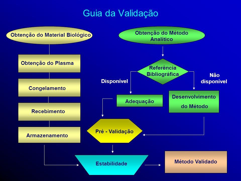 Guia da Validação Obtenção do Método Analítico