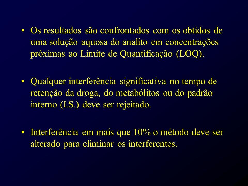 Os resultados são confrontados com os obtidos de uma solução aquosa do analíto em concentrações próximas ao Limite de Quantificação (LOQ).