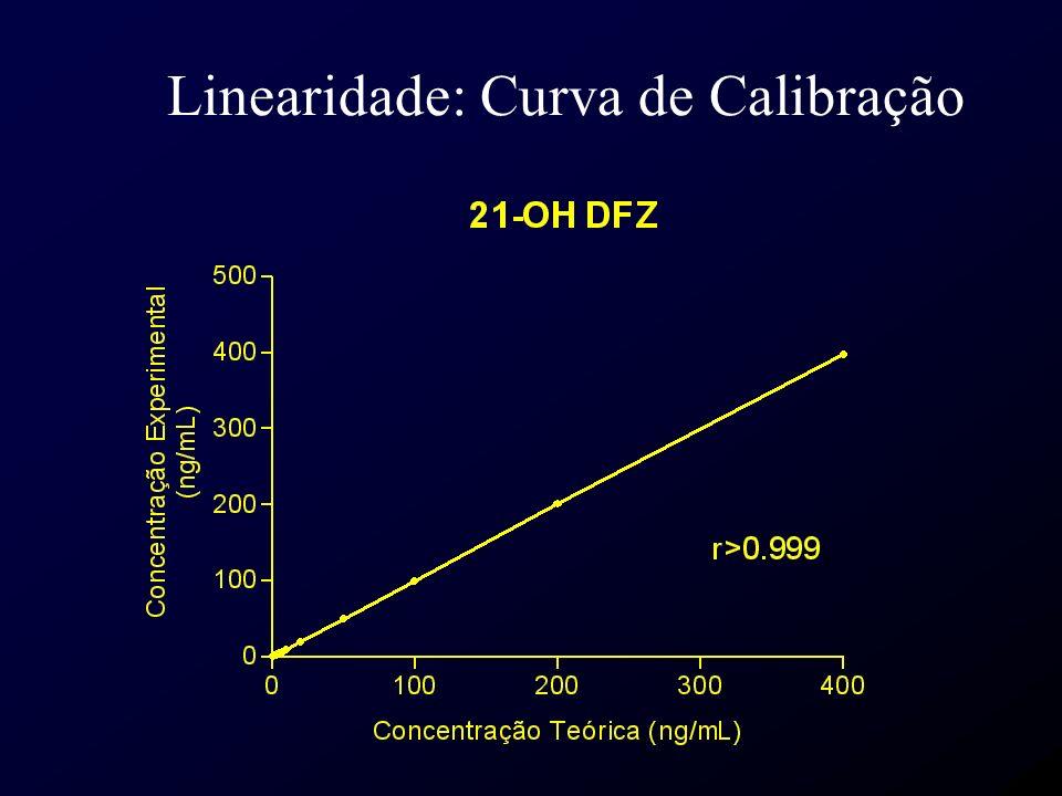 Linearidade: Curva de Calibração