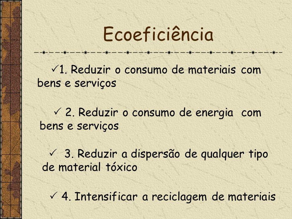 Ecoeficiência 1. Reduzir o consumo de materiais com bens e serviços