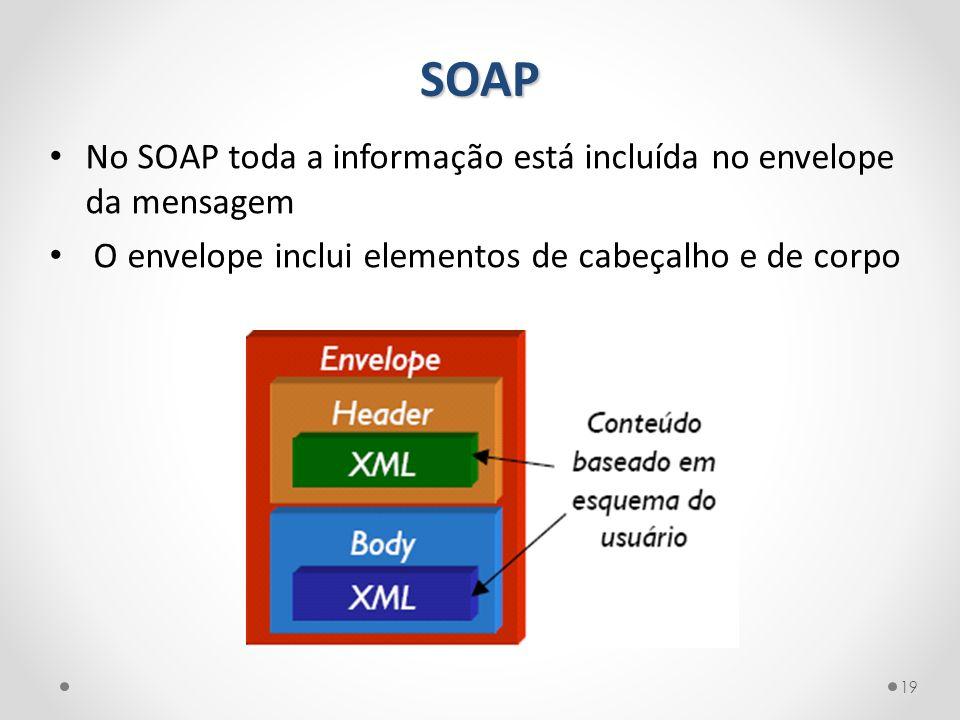 SOAP No SOAP toda a informação está incluída no envelope da mensagem