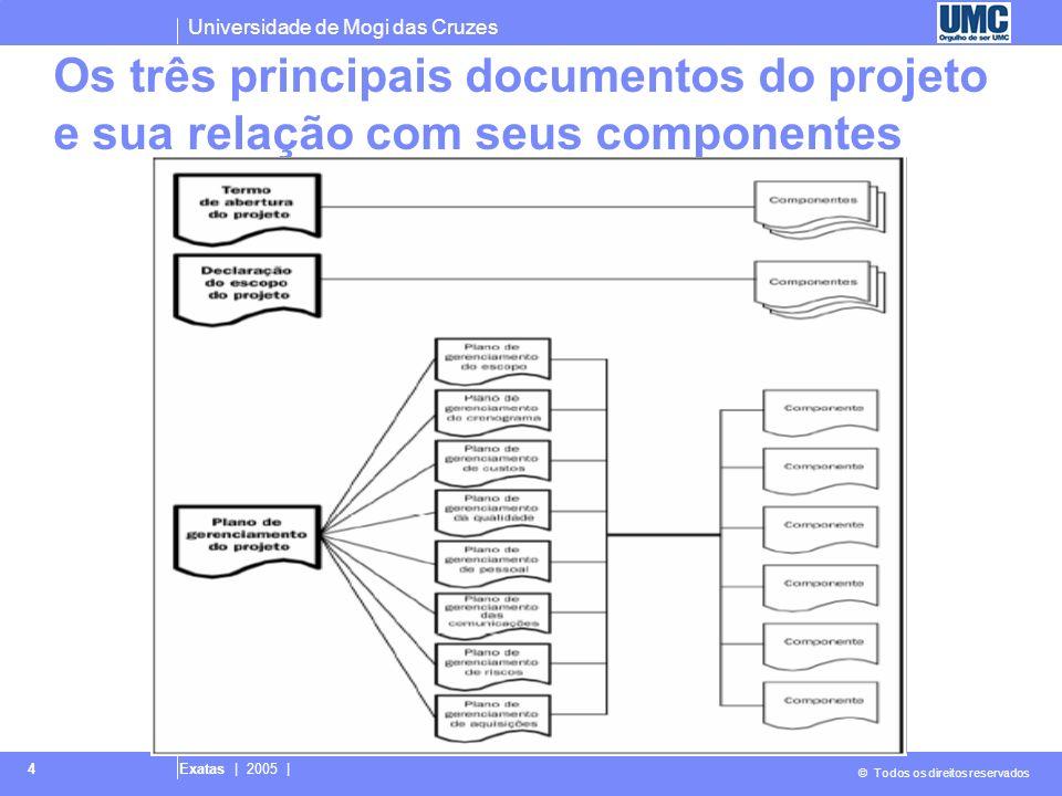 Os três principais documentos do projeto e sua relação com seus componentes