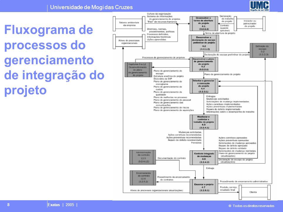 Fluxograma de processos do gerenciamento de integração do projeto