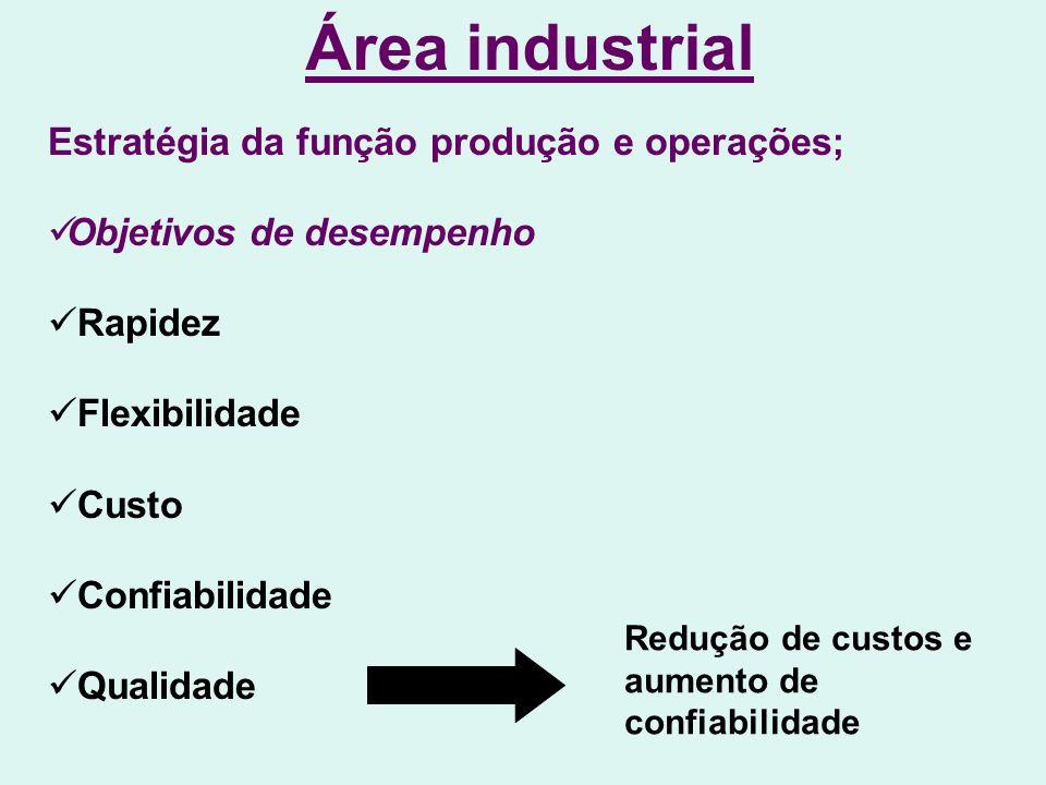 Área industrial Estratégia da função produção e operações;