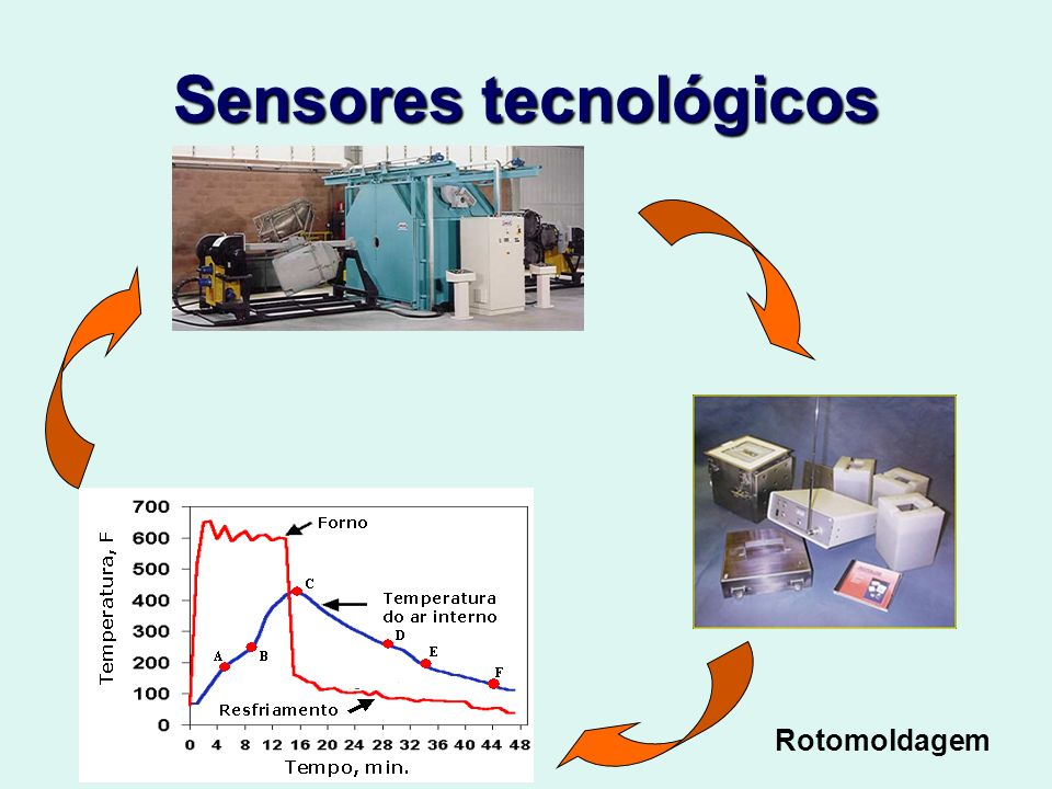 Sensores tecnológicos