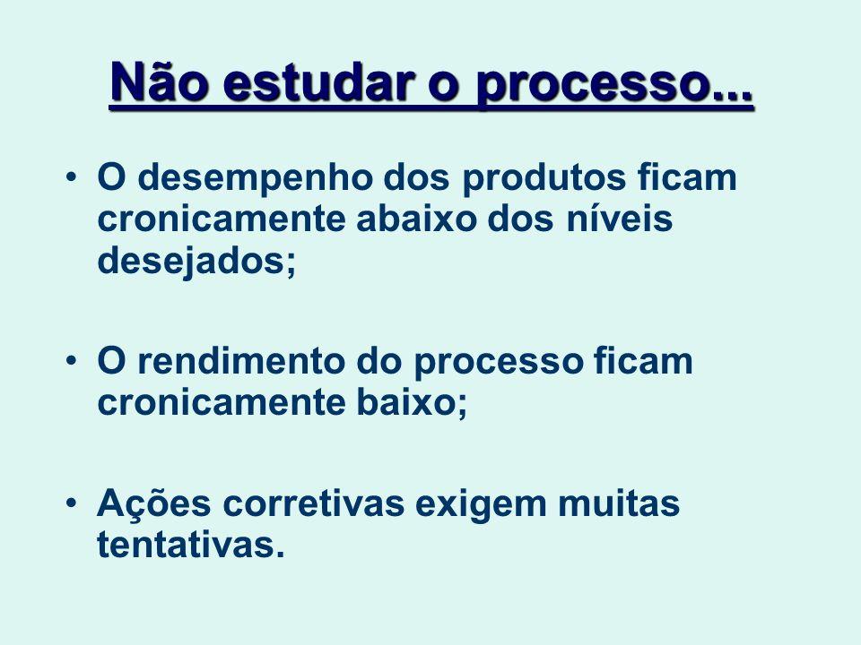 Não estudar o processo... O desempenho dos produtos ficam cronicamente abaixo dos níveis desejados;